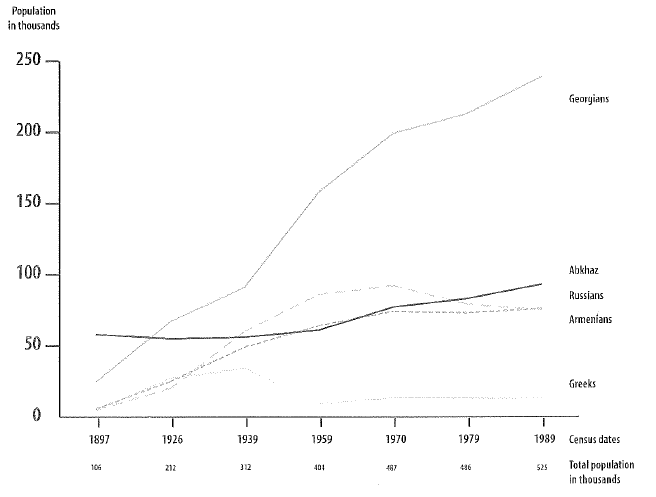 graph 1 demographic change in abchazia