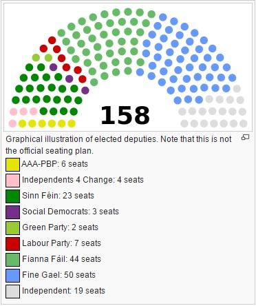 parlament irish
