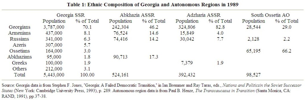 table 1 ethnic compostition of Georgia and